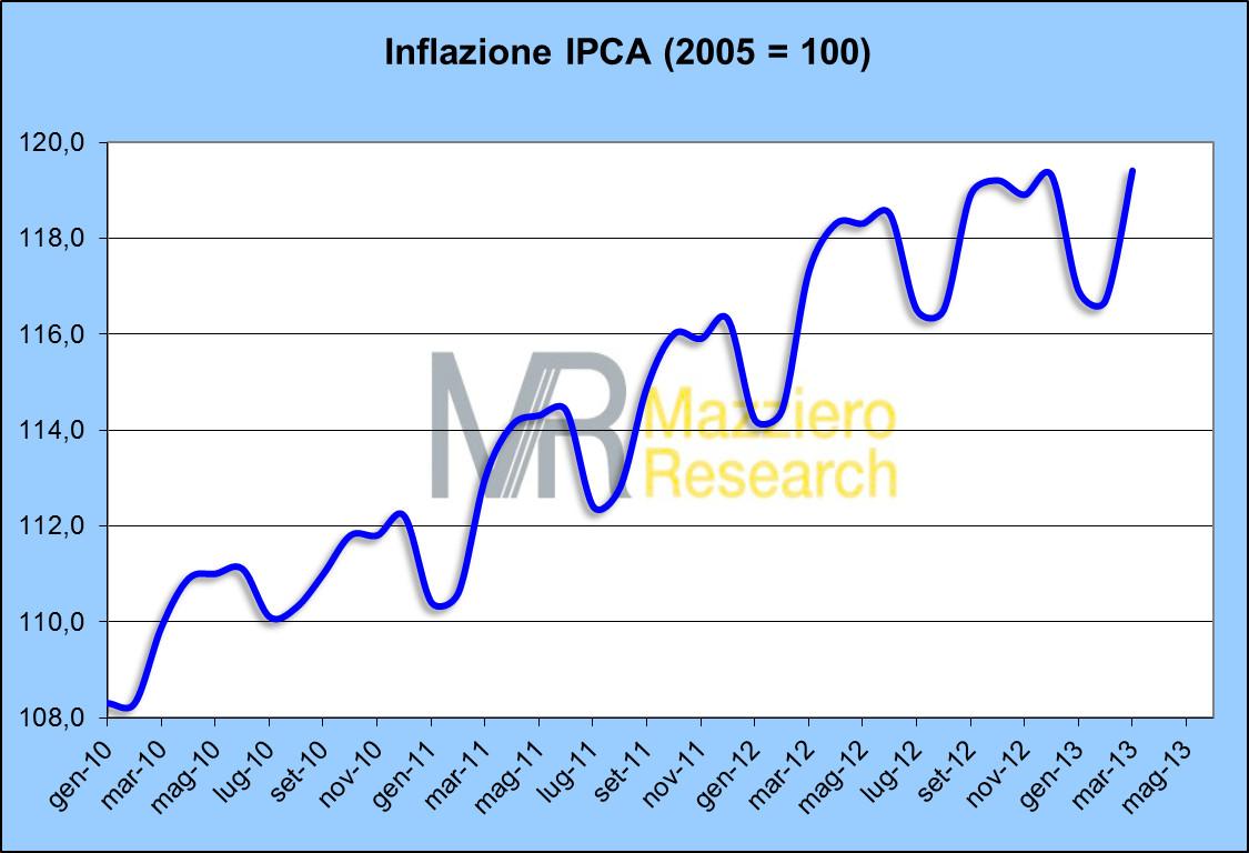 inflazione marzo2013 Le due facce dell'inflazione
