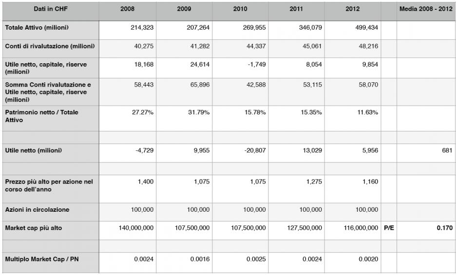 Tabella 1 - Dati SNB