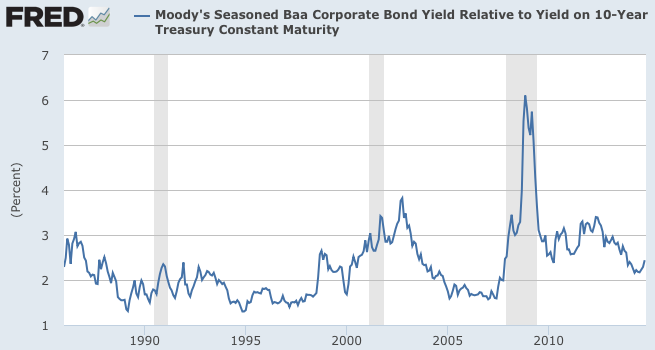 BAA 10 yr spread long term