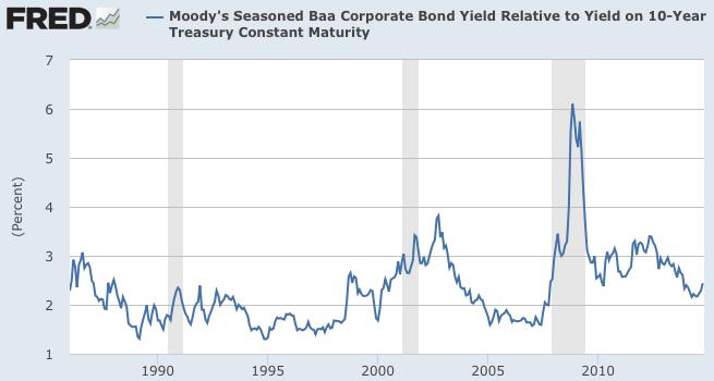 BAA 10 yr spread long term