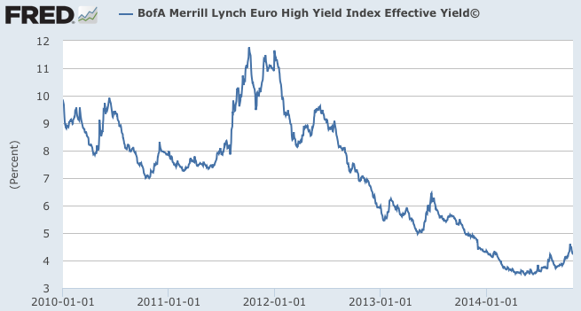 EUR high yield 5 yr
