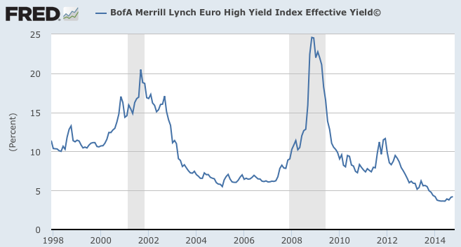 EUR high yield long term