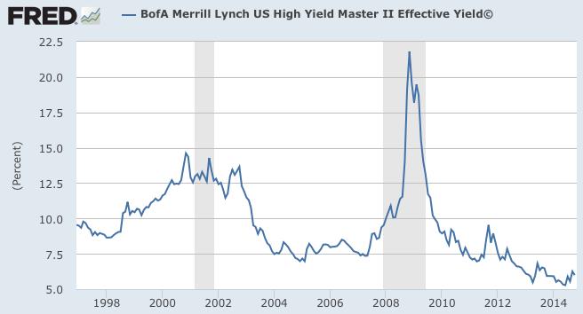 High yield long term