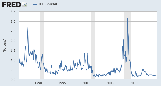 TED spread long term