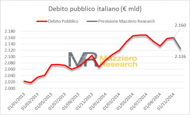 debito proiezione 2014