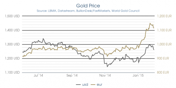 Gold_price_usd-eur