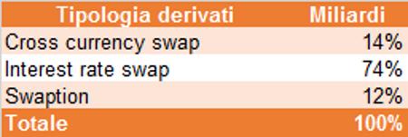 tipo derivati