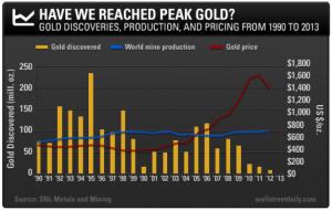 Scoperte di oro