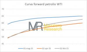 Oil_Curve20150502