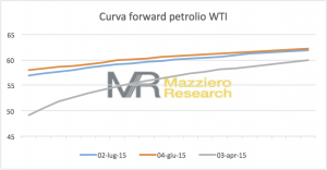Forward_Curve_WTI_20150702