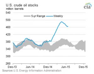 Scorte oil USA