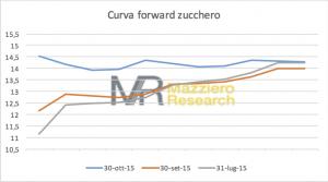 Zucchero curva fwd 30102015