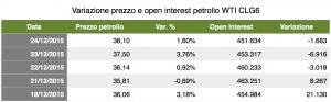 Variazione Open Interest