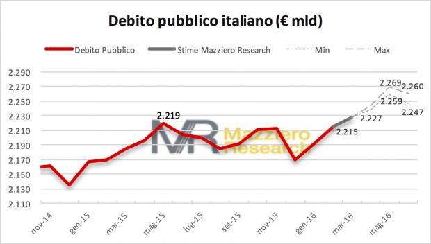 Debito feb-giu 2016