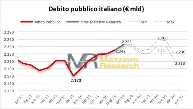 Debt15716
