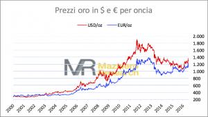 Gold euro-dollari