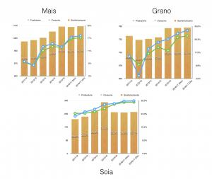 agricoli-domanda-e-offerta-mondiale