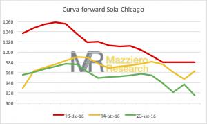curva-forward-soia