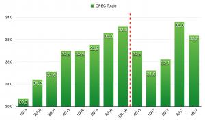opec-quota-di-equilibrio