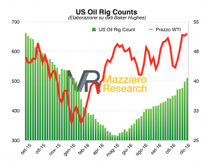 us-oil-rigcounts-dic16