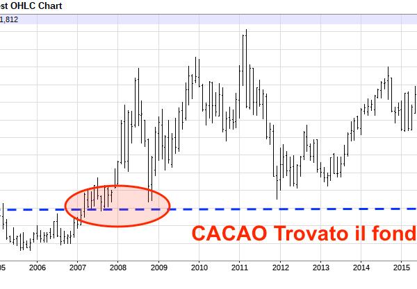 Grafico 15 anni cacao