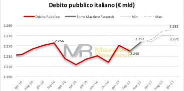 Debito pubblico e stime Mazziero Research sino a giugno 2017