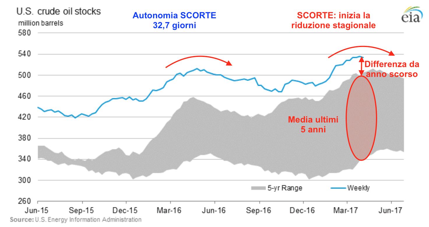 Scorte petrolio aggiornamento
