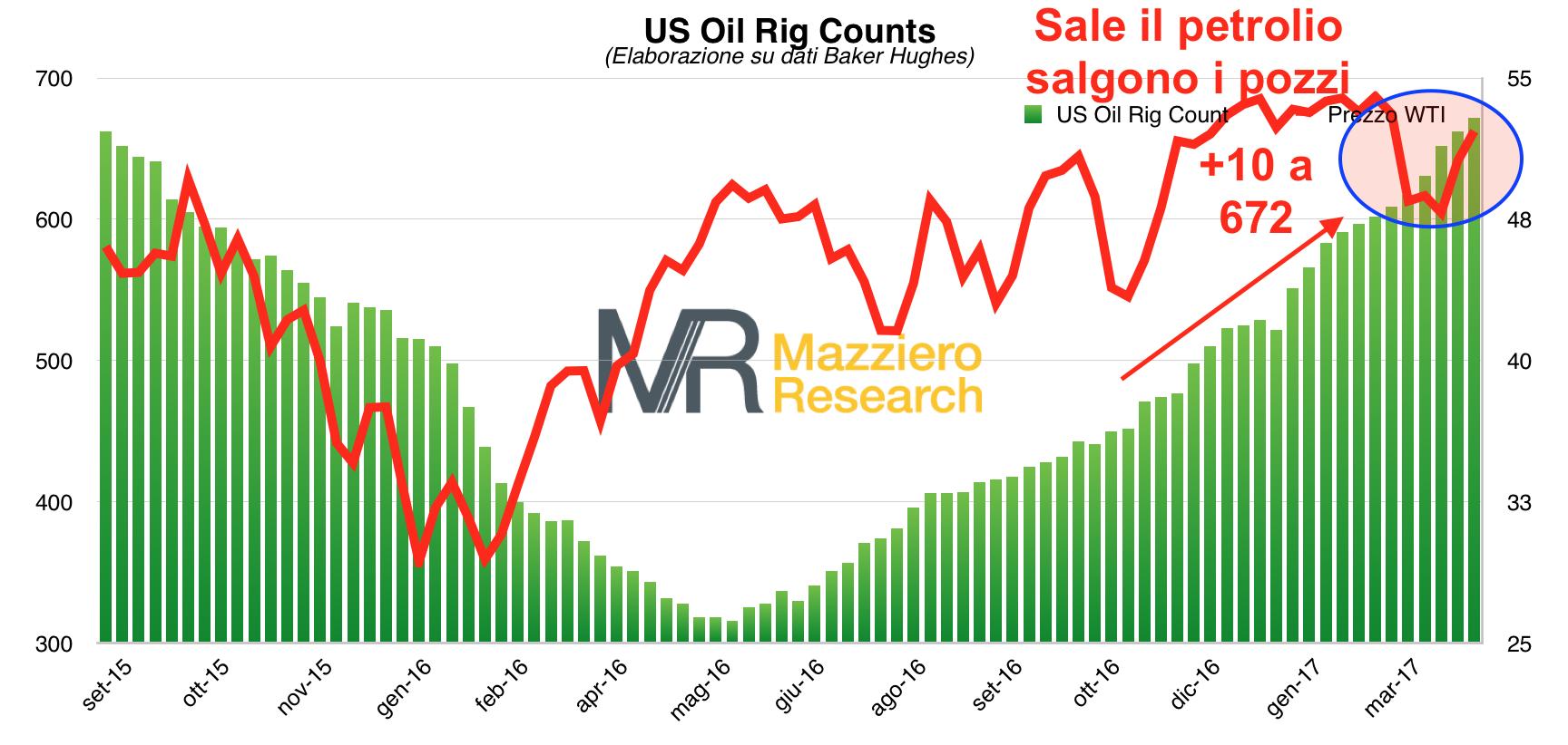 Grafico prezzo petrolio e pozzi in funzione negli Stati Uniti