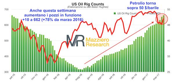Conteggio trivelle petrolio in funzione negli USA a fine marzo 2017