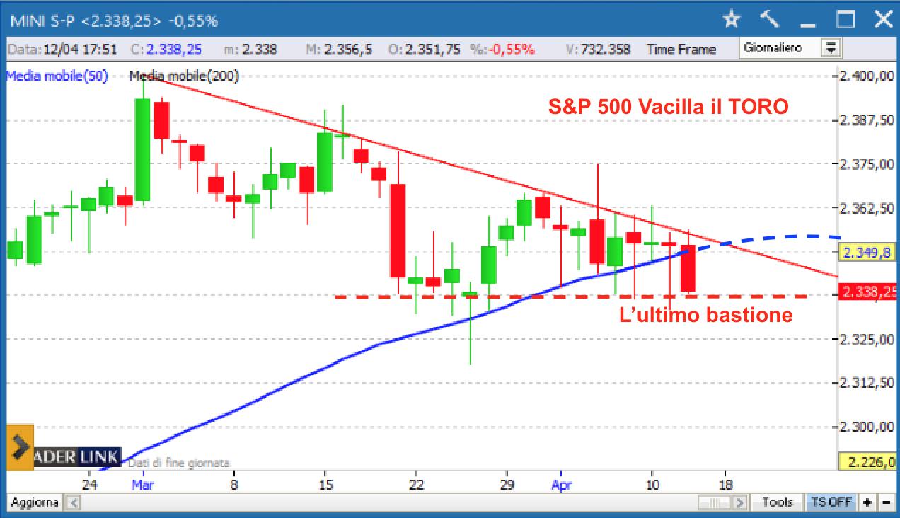 S&P 500 Vacilla il TORO