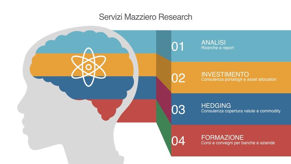 Schema dei servizi Mazziero Research