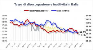 Tasso di disoccupazione e inattività in Italia ad aprile 2017