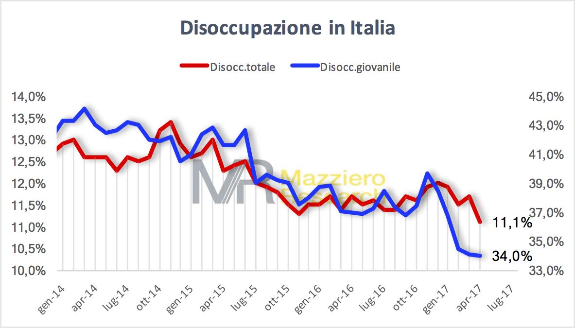 Tasso di disoccupazione totale e giovanile in Italia ad aprile 2017
