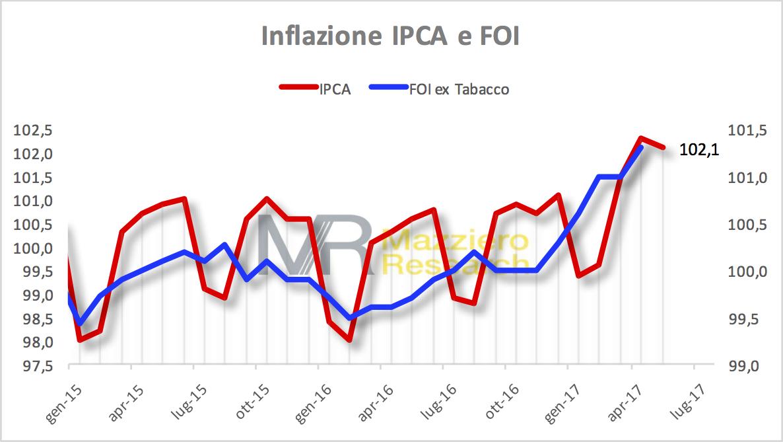 Inflazione FOI e IPCA a maggio 2017