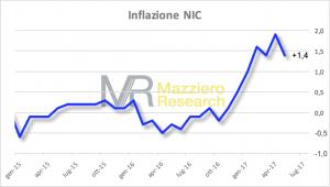 Inflazione NIC a maggio 2017
