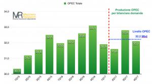 Offerta OPEC di petrolio per bilanciare domanda