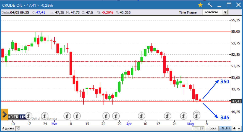 Prezzi petrolio WTI