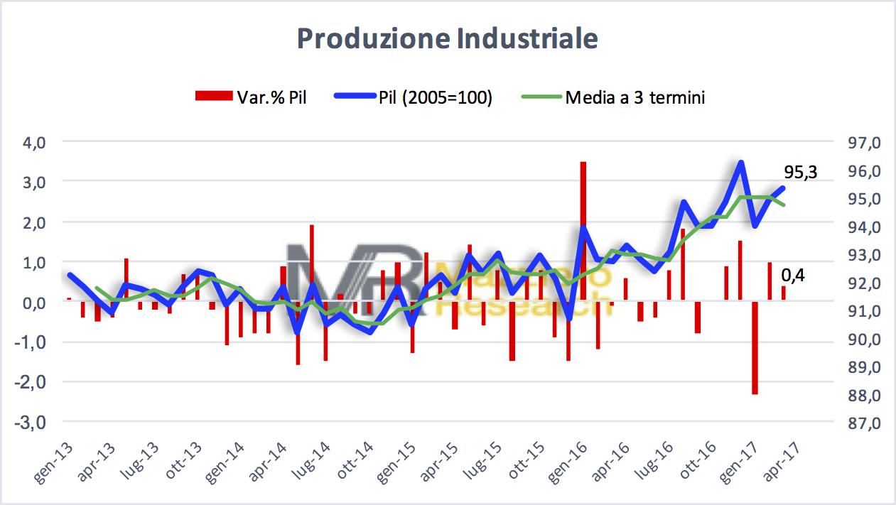 Produzione industriale a marzo 2017
