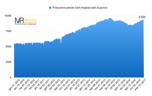 Produzione petrolio USA