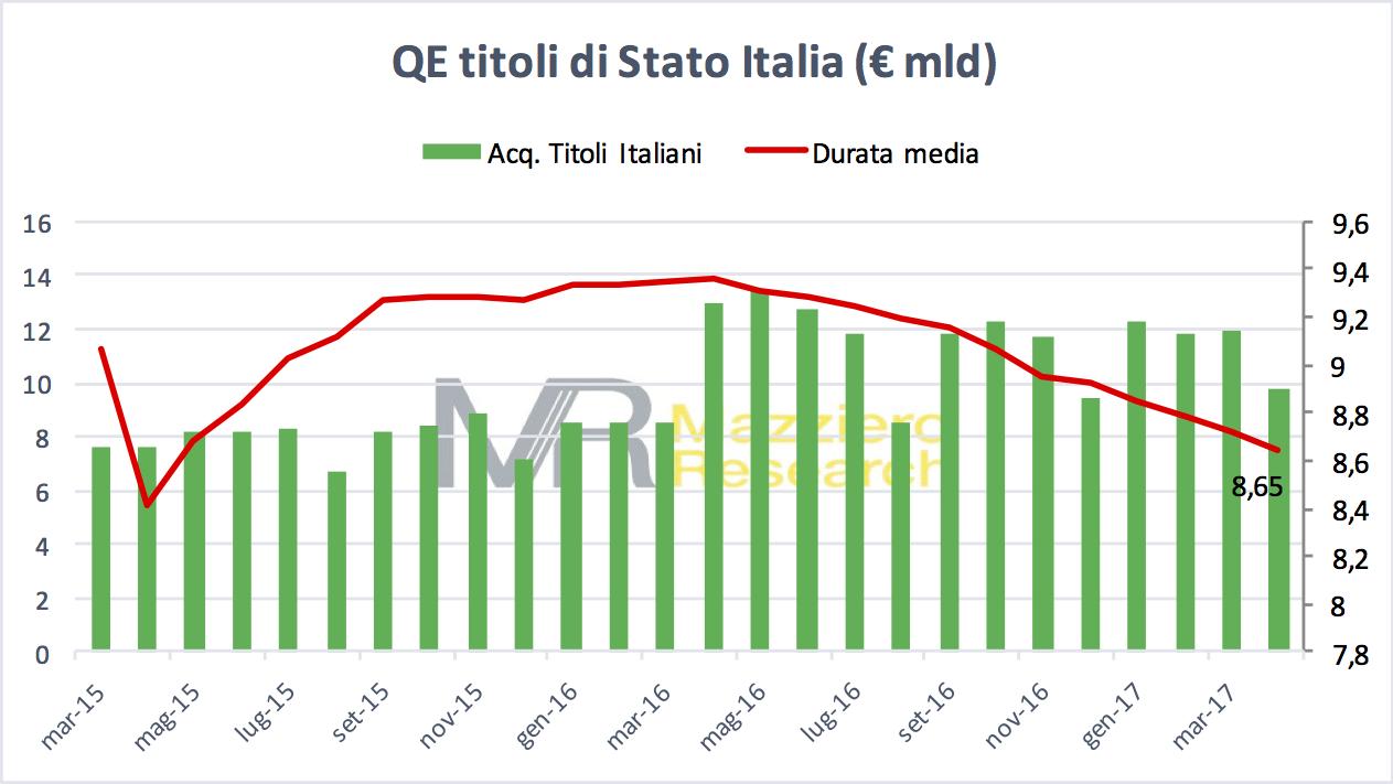 Acquisti titoli italiani BCE