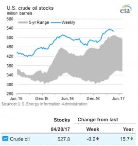 Scorte USA di petrolio