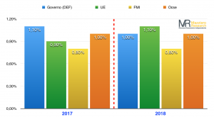 Stime crescita italiana