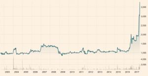 Quotazioni SNB lungo termine