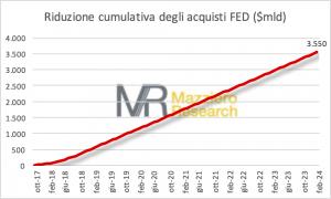Riduzione cumulativa acquisti FED