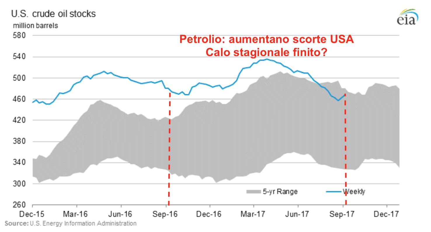 Petrolio Scorte Usa WTI