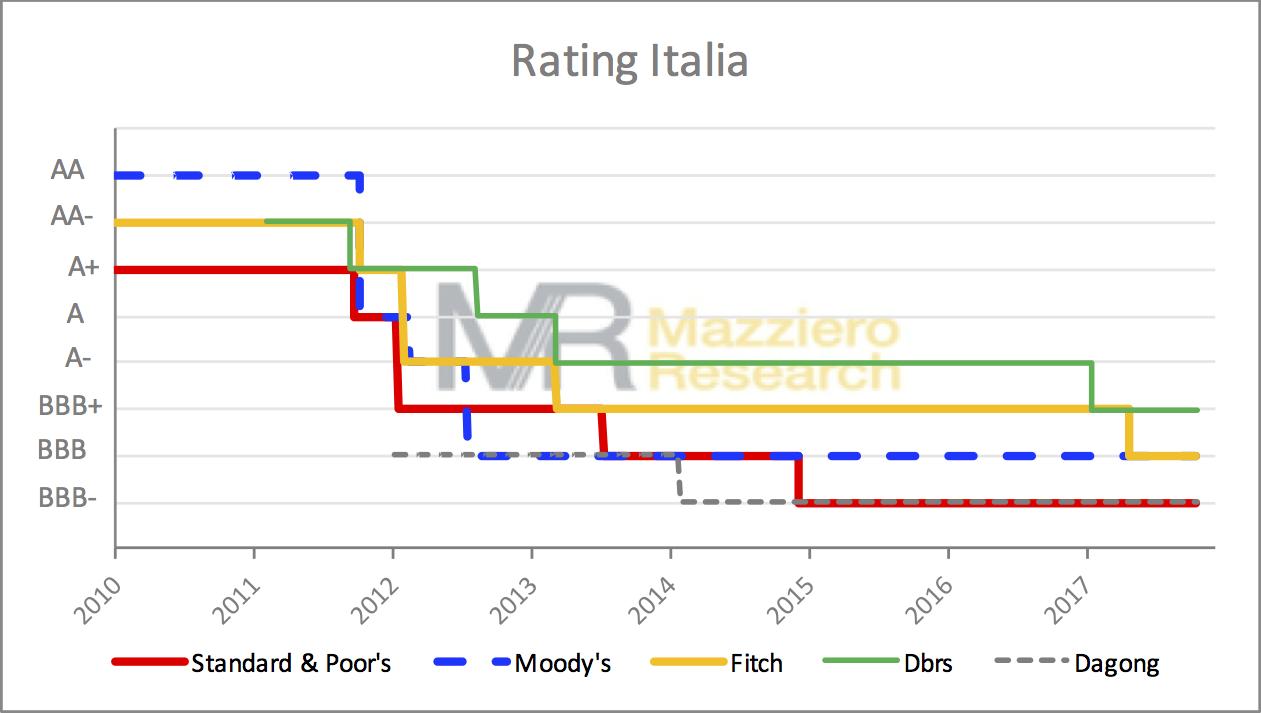 Aggiornamento rating