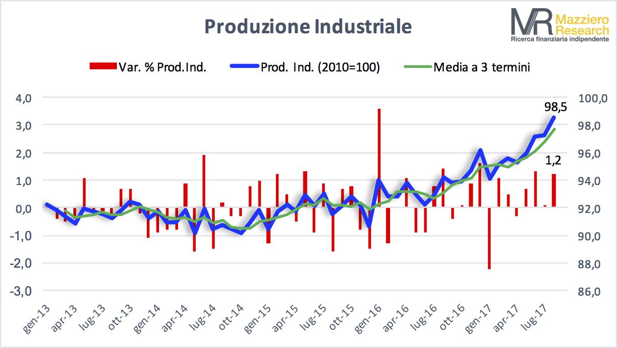 Produzione industriale ad agosto