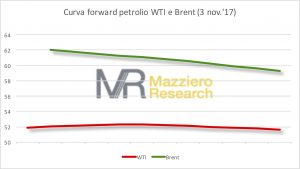 Curva forward WTI-Brent