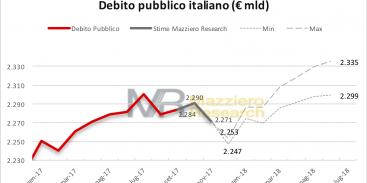 Stime debito pubblico 20171211