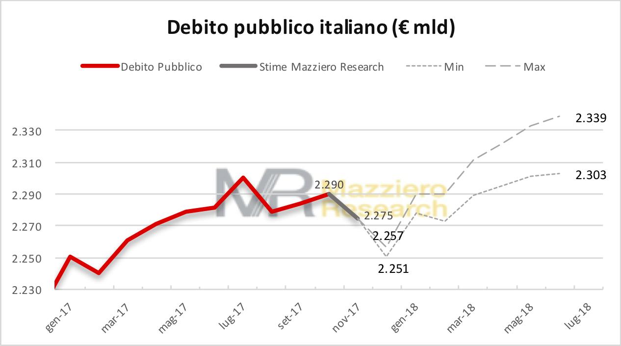 Debito al 20171215